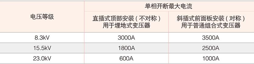 网站首页 产品中心 高压元器件 高压电缆附件系列  双敏熔丝是用于